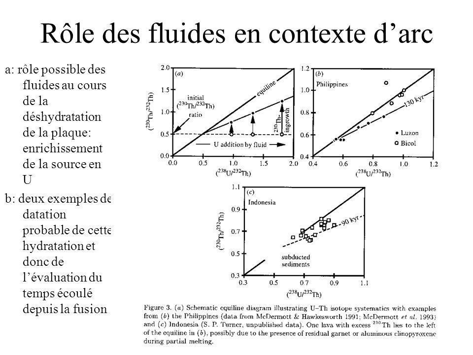 Rôle des fluides en contexte darc a: rôle possible des fluides au cours de la déshydratation de la plaque: enrichissement de la source en U b: deux exemples de datation probable de cette hydratation et donc de lévaluation du temps écoulé depuis la fusion