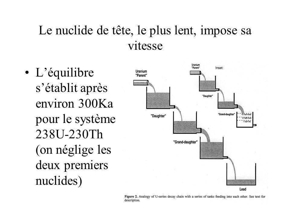 Le nuclide de tête, le plus lent, impose sa vitesse Léquilibre sétablit après environ 300Ka pour le système 238U-230Th (on néglige les deux premiers n