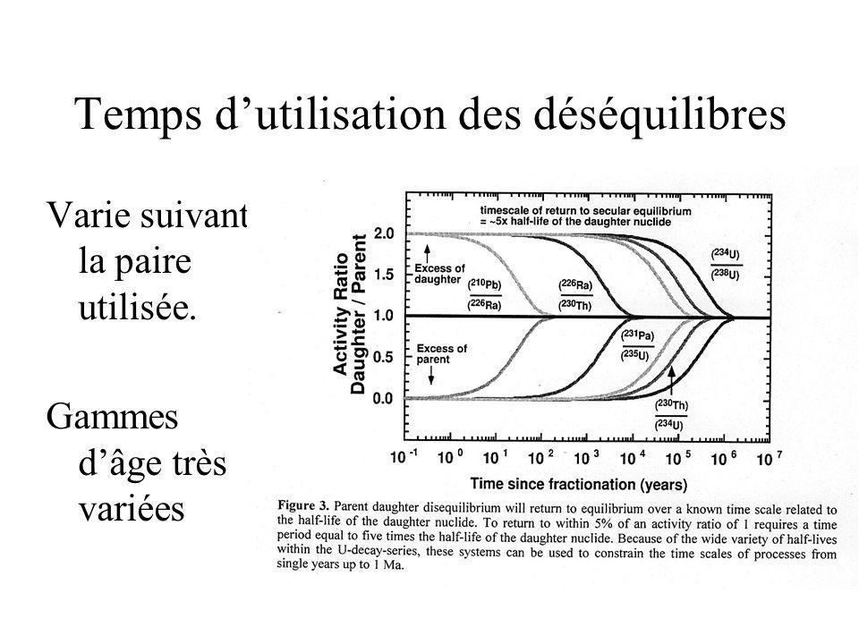 Problèmes des fractionnements naturels Fractionnements OIB et MORB comparables: pas ce que prédit la théorie.