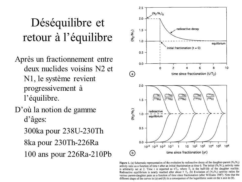 Déséquilibre et retour à léquilibre Après un fractionnement entre deux nuclides voisins N2 et N1, le système revient progressivement à léquilibre.