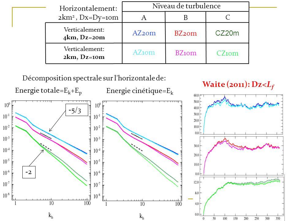 Décomposition spectrale sur lhorizontale de: Energie totale=E k +E p Energie cinétique=E k Niveau de turbulence AB C Verticalement: 4km, Dz=20m Verticalement: 2km, Dz=10m AZ20m AZ10m BZ20m CZ20m BZ10m CZ10m Horizontalement: 2km 2, Dx=Dy=10m -5/3 -2 Waite (2011): Dz<L f