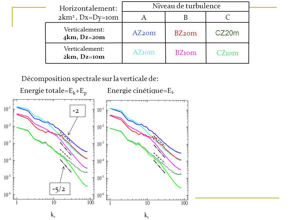 Décomposition spectrale sur la verticale de: Energie totale=E k +E p Energie cinétique=E k Niveau de turbulence AB C Verticalement: 4km, Dz=20m Verticalement: 2km, Dz=10m AZ20m AZ10m BZ20m CZ20m BZ10m CZ10m Horizontalement: 2km 2, Dx=Dy=10m -2 -5/2
