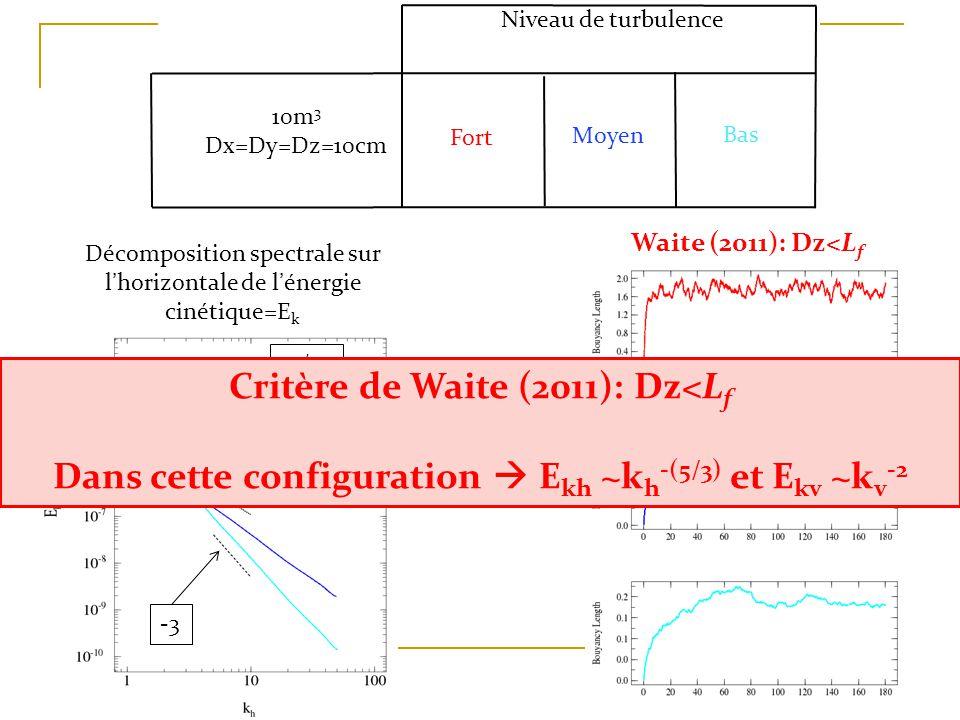 -5/3 -3 Niveau de turbulence Moyen Fort Bas 10m 3 Dx=Dy=Dz=10cm Waite (2011): Dz<L f Décomposition spectrale sur lhorizontale de lénergie cinétique=E k Critère de Waite (2011): Dz<L f Dans cette configuration E kh ~k h -(5/3) et E kv ~k v -2
