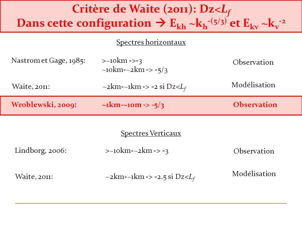 Nastrom et Gage, 1985: >~10km ->-3 ~10km-~2km -> -5/3 Observation Waite, 2011: ~2km-~1km -> -2 si Dz<L f Modélisation Wroblewski, 2009: ~1km-~10m -> -5/3 Observation Spectres horizontaux Spectres Verticaux Lindborg, 2006: >~10km-~2km -> -3 Waite, 2011: ~2km-~1km -> -2.5 si Dz<L f Observation Modélisation Critère de Waite (2011): Dz<L f Dans cette configuration E kh ~k h -(5/3) et E kv ~k v -2