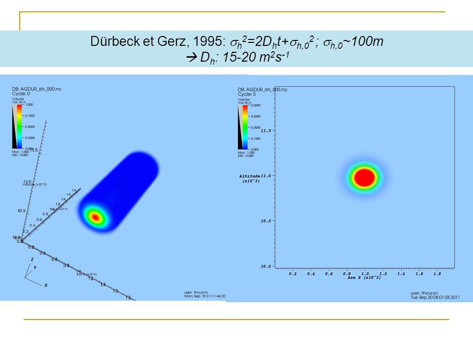 Dürbeck et Gerz, 1995: h 2 =2D h t+ h,0 2 ; h,0 ~100m D h : 15-20 m 2 s -1