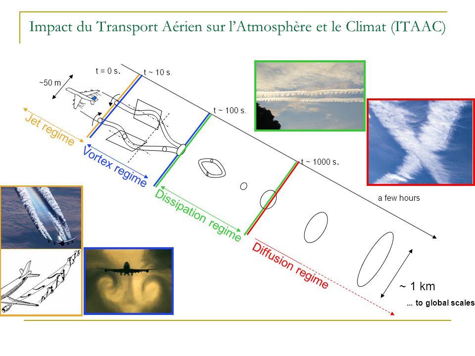 u, v, w EkEk LOLO Niveau de turbulence AB C Verticalement: 4km, Dz=20m Verticalement: 2km, Dz=10m AZ20m AZ10m BZ20m CZ20m BZ10m CZ10m Horizontalement: 2km 2, Dx=Dy=10m