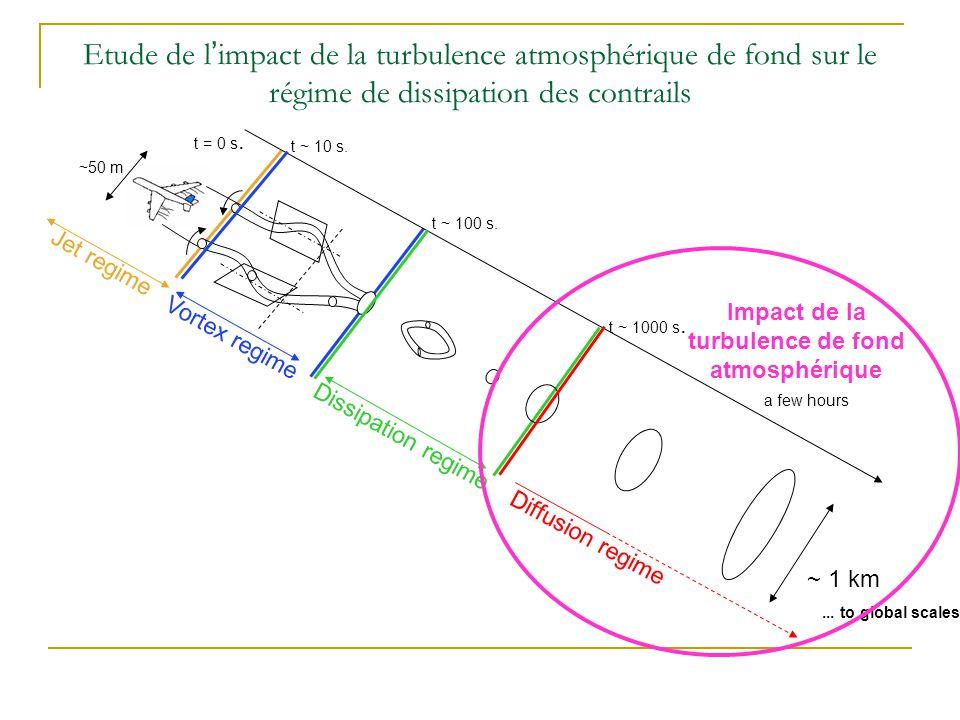 Simulations idéalisées du régime de diffusion dans tranche atmosphérique sous différents niveaux de turbulence Implémentation dun schéma de forçage turbulent de Paoli et Shariff (2009) dans méso-NH Evaluer les performances de ce couplage pour représenter la turbulence de fond de lUTLS: Écart type des fluctuations des composantes du vent:U, Echelle de flottabilité: L f =U/N; N=fréquence de Brunt-Vaisala, Spectre de lénergie totale et cinétique Etude de limpact de la turbulence atmosphérique de fond sur le régime de dissipation des contrails