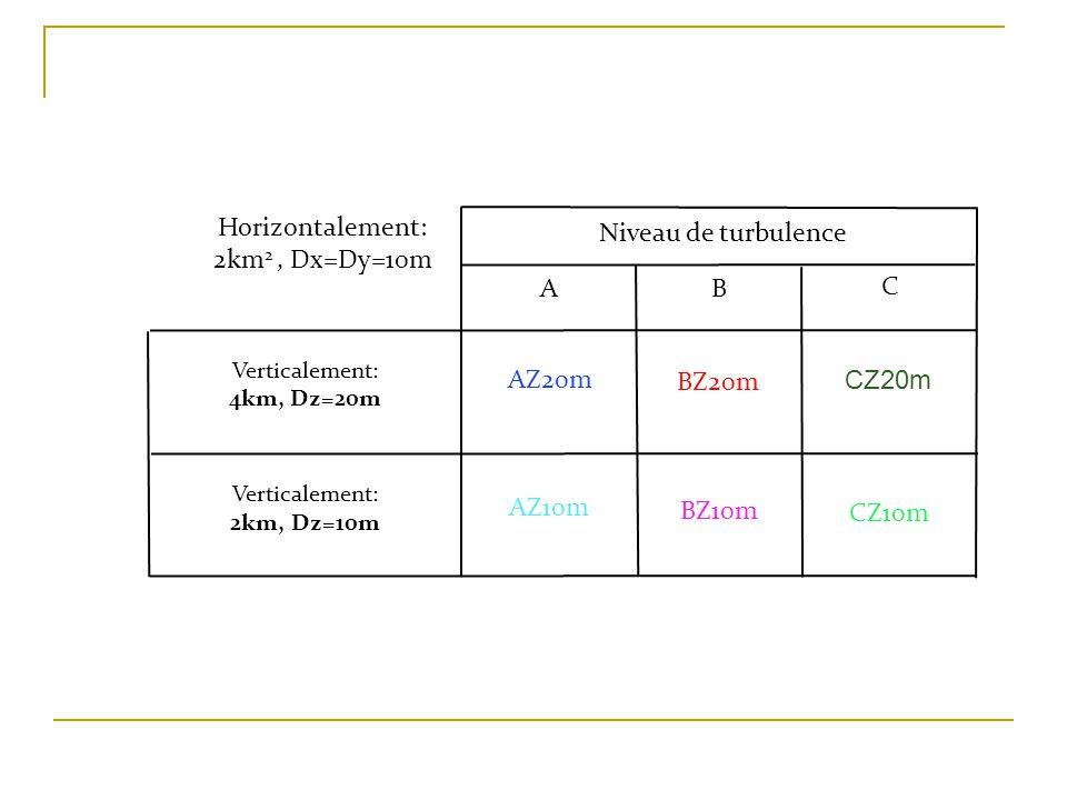 Niveau de turbulence AB C Verticalement: 4km, Dz=20m Verticalement: 2km, Dz=10m AZ20m AZ10m BZ20m CZ20m BZ10m CZ10m Horizontalement: 2km 2, Dx=Dy=10m