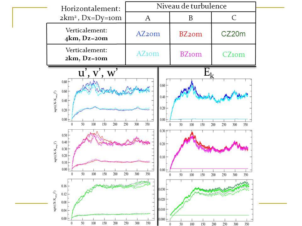 u, v, w EkEk Niveau de turbulence AB C Verticalement: 4km, Dz=20m Verticalement: 2km, Dz=10m AZ20m AZ10m BZ20m CZ20m BZ10m CZ10m Horizontalement: 2km 2, Dx=Dy=10m