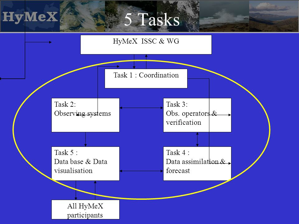 HyMeX ISSC & WG Task 1 : Coordination Task 2: Observing systems Task 5 : Data base & Data visualisation Task 4 : Data assimilation & forecast Task 3: