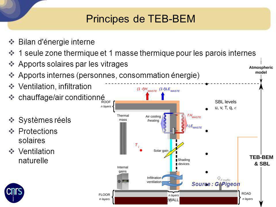 Principes de TEB-BEM Bilan d'énergie interne 1 seule zone thermique et 1 masse thermique pour les parois internes Apports solaires par les vitrages Ap