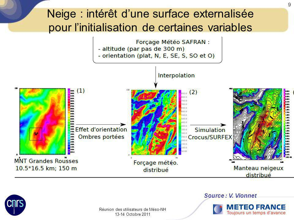 Réunion des utilisateurs de Méso-NH 13-14 Octobre 2011 9 Neige : intérêt dune surface externalisée pour linitialisation de certaines variables Source