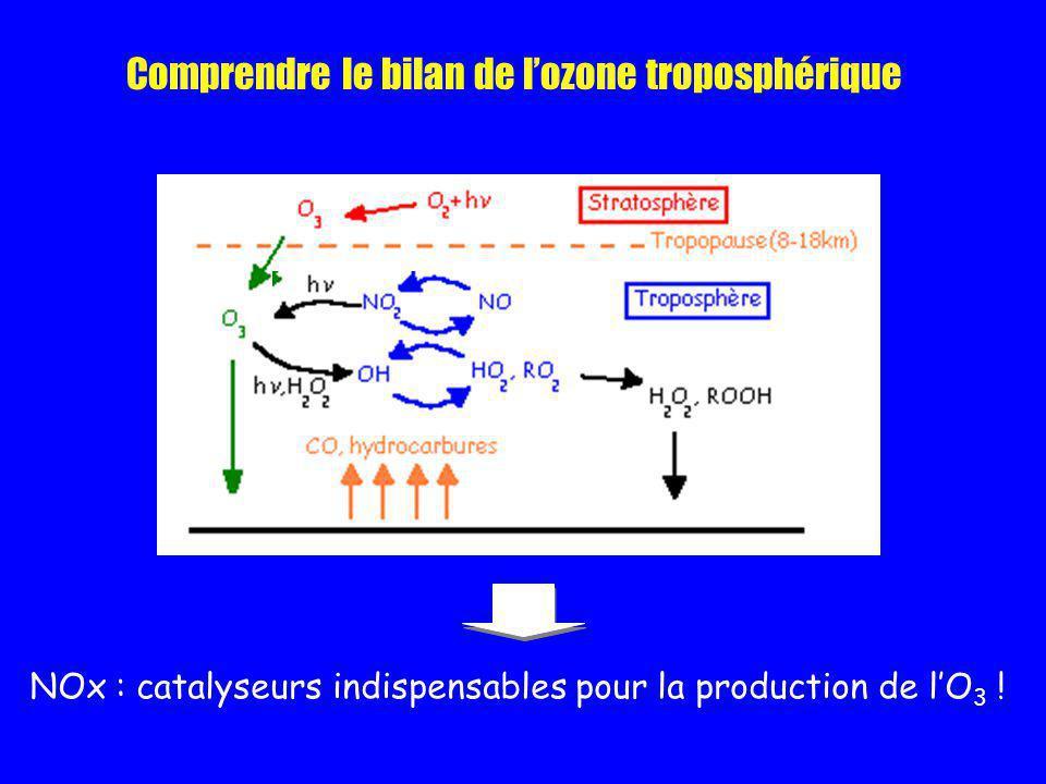 Comprendre le bilan de lozone troposphérique NOx : catalyseurs indispensables pour la production de lO 3 !