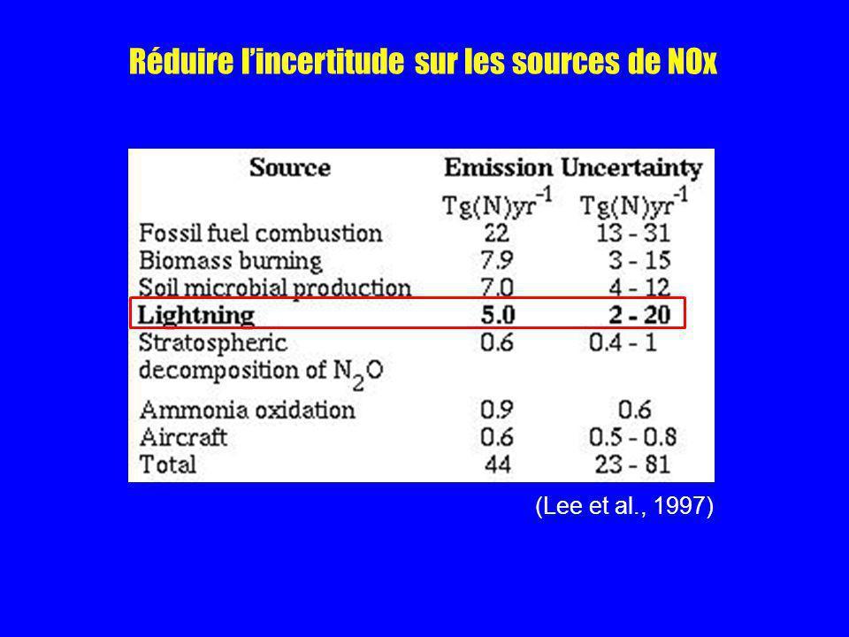 Réduire lincertitude sur les sources de NOx (Lee et al., 1997)