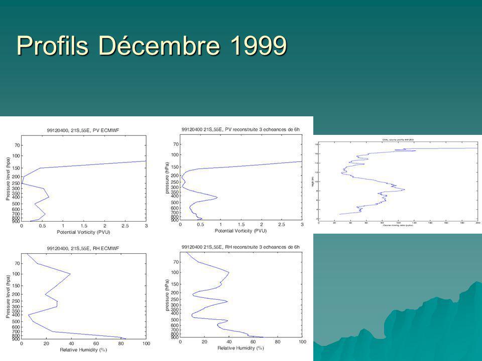Profils Décembre 1999