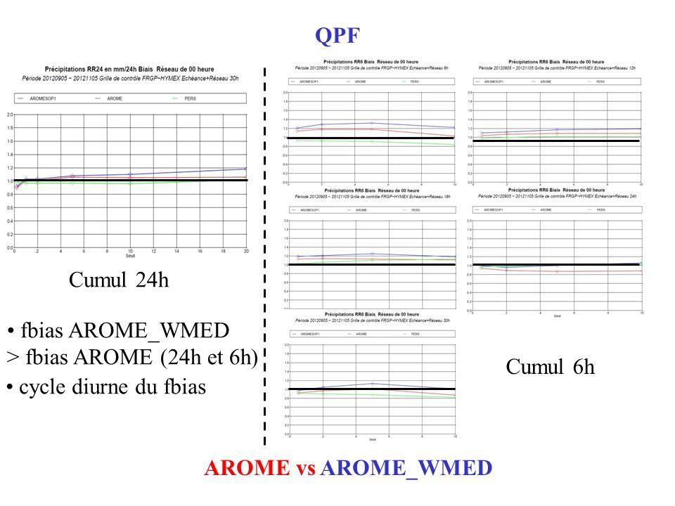 QPF AROME vs AROME_WMED Cumul 24h Cumul 6h fbias AROME_WMED > fbias AROME (24h et 6h) cycle diurne du fbias