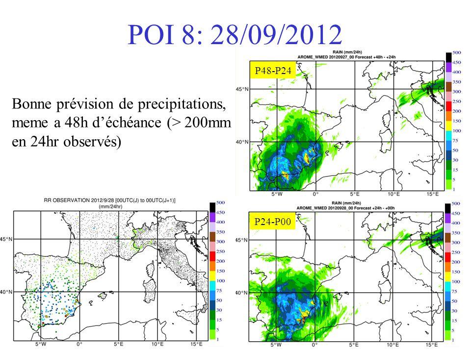POI 8: 28/09/2012 Bonne prévision de precipitations, meme a 48h déchéance (> 200mm en 24hr observés) P48-P24 P24-P00