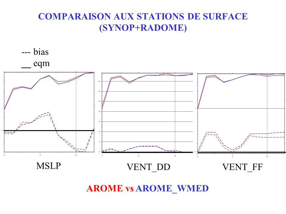 COMPARAISON AUX STATIONS DE SURFACE (SYNOP+RADOME) MSLP VENT_DDVENT_FF --- bias __ eqm AROME vs AROME_WMED