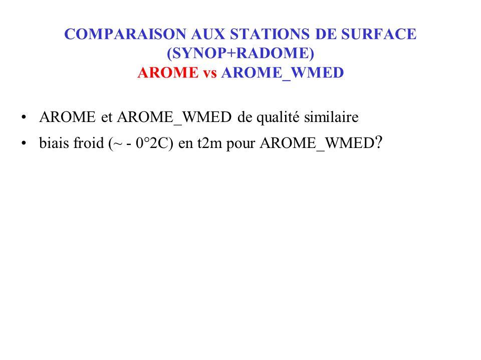 AROME et AROME_WMED de qualité similaire biais froid (~ - 0°2C) en t2m pour AROME_WMED .
