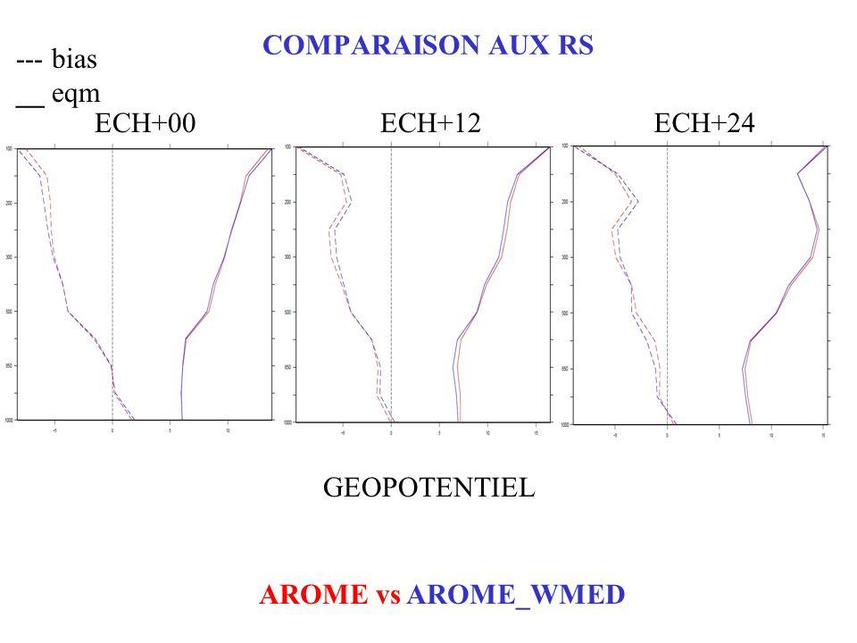 COMPARAISON AUX RS --- bias __ eqm AROME vs AROME_WMED ECH+00ECH+12ECH+24 GEOPOTENTIEL