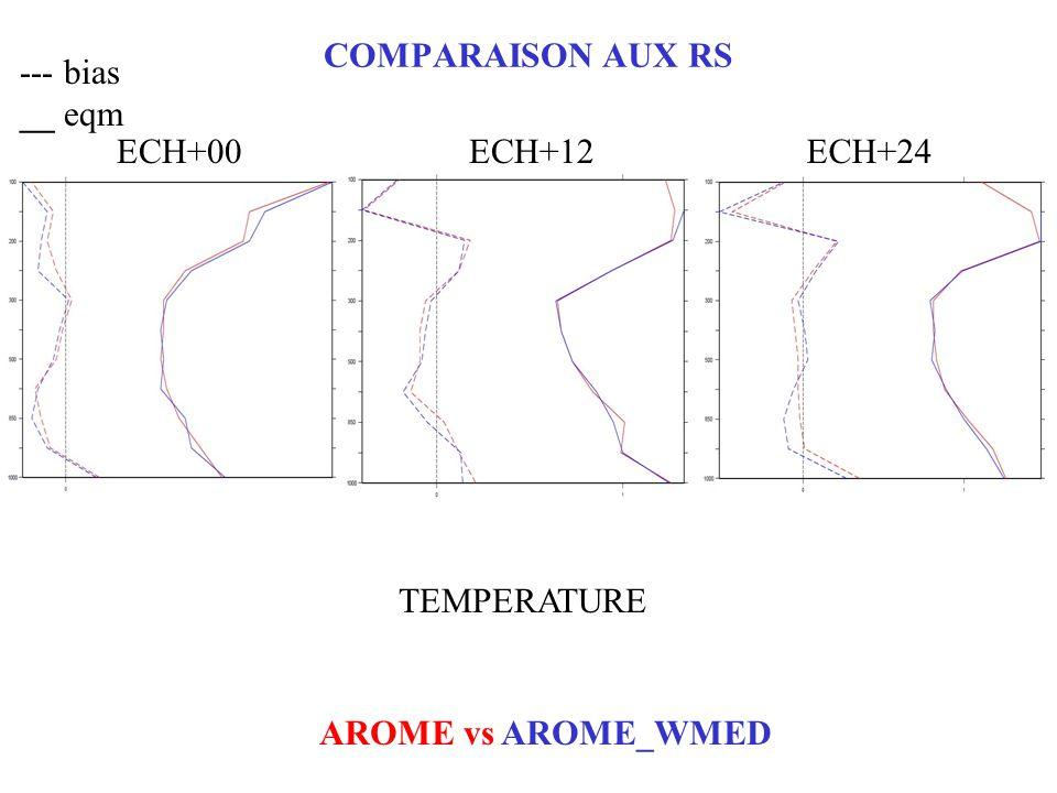 COMPARAISON AUX RS --- bias __ eqm AROME vs AROME_WMED ECH+00ECH+12ECH+24 TEMPERATURE