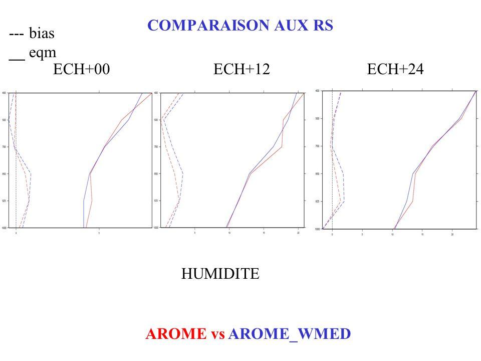 COMPARAISON AUX RS --- bias __ eqm AROME vs AROME_WMED ECH+00ECH+12ECH+24 HUMIDITE