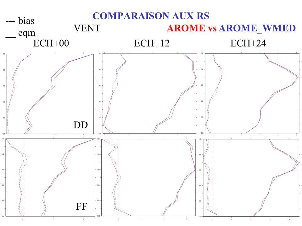 COMPARAISON AUX RS --- bias __ eqm AROME vs AROME_WMED ECH+00ECH+12ECH+24 VENT DD FF