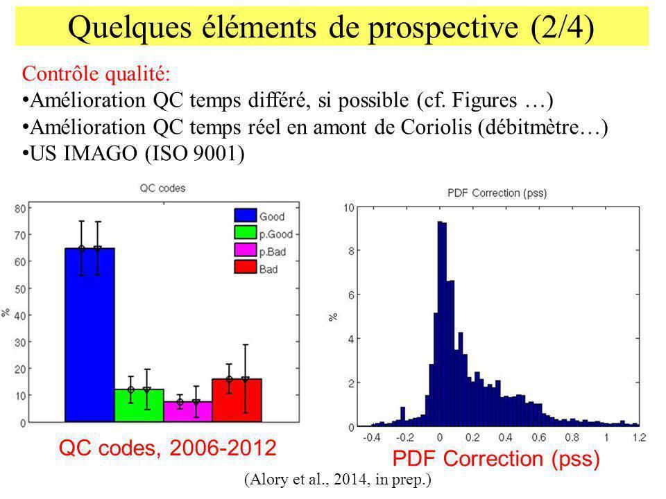 Quelques éléments de prospective (2/4) Contrôle qualité: Amélioration QC temps différé, si possible (cf. Figures …) Amélioration QC temps réel en amon