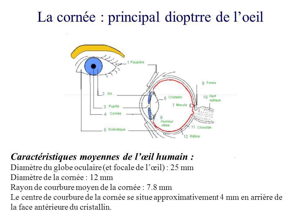 mise en forme des résultats au standard ophtalmologique La puissance optique dun dioptre sexprime en dioptries par : P = (n-1) / R (rayon de courbure en mètres) R = [1 + (df/dr) 2 ] 3/2 / (d 2 f / dr 2 ) Lindice de réfraction réel de la cornée est n = 1.376.