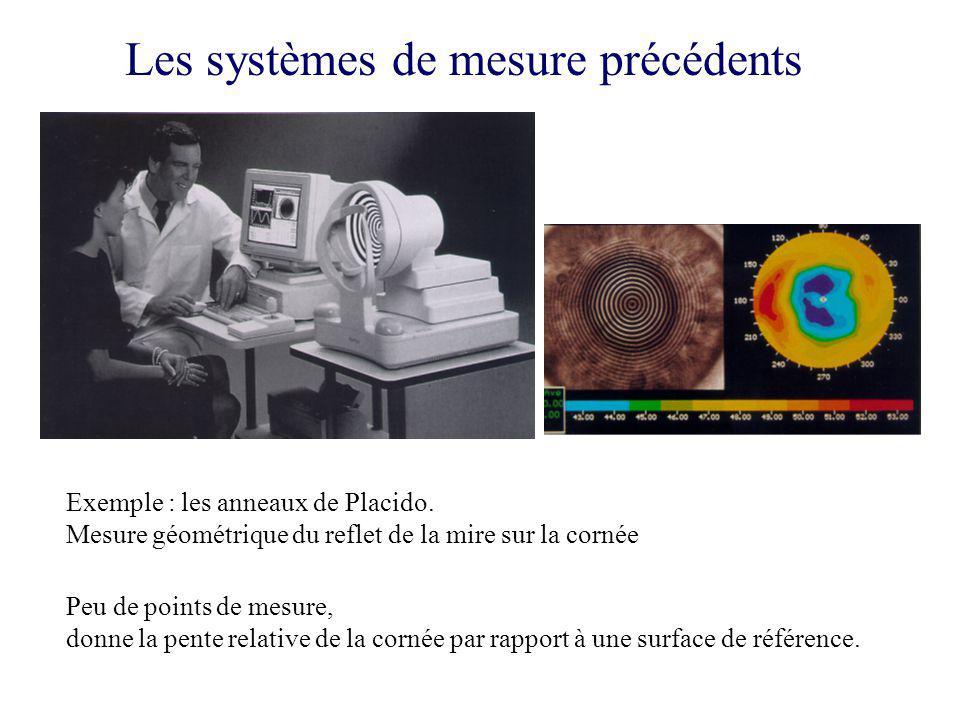 Mesure de la cornée par front donde réfléchi Champ : circulaire de 11 mm Précision en altitude sur la cornée : 10 µm Echantillonnage : pas de 100 µm en X et Y Résultats en temps réel Utilisable en salle dopération sans que le patient ait à coopérer.