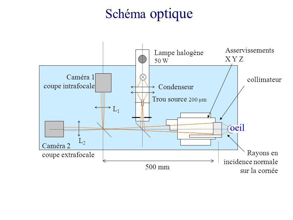 Prototype lampetrou source collimateur caméras Asservissement XYZ