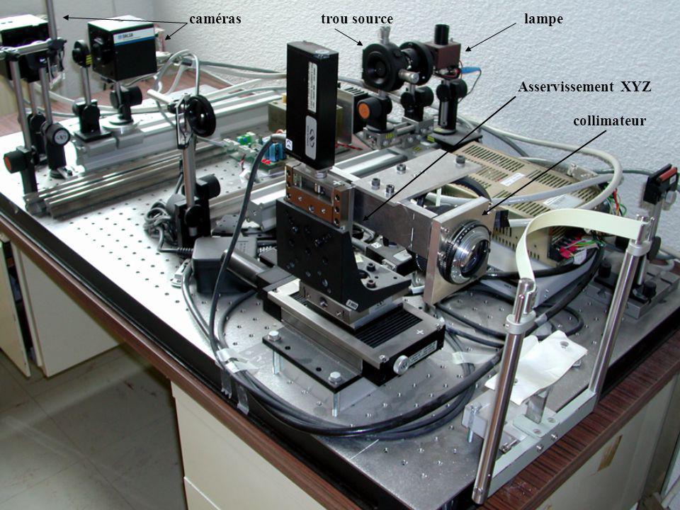 Contraintes liées au vivant Mobilité incontrôlée des surfaces optiques Fragilité de la rétine à léclairement, focalisation du faisceau dans le cristallin Faible réflectivité de la cornée (du film de larmes qui forme son dioptre) => Asservissement du collimateur en position dans les trois dimensions => Éclairement halogène de faible puissance => Caméras sensibles Forte convexité de la cornée