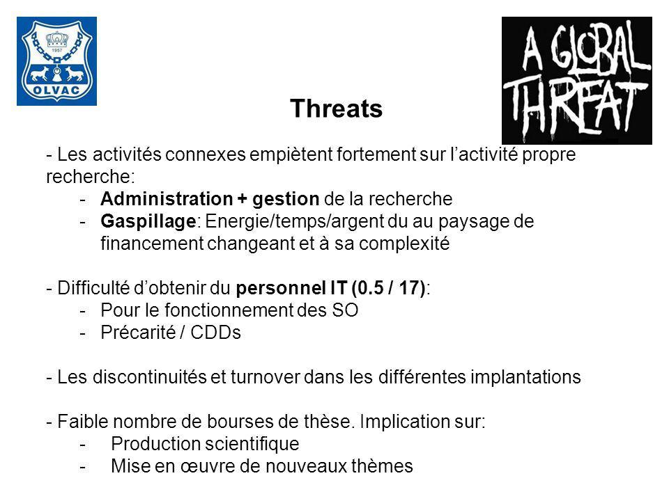 Threats - Les activités connexes empiètent fortement sur lactivité propre recherche: -Administration + gestion de la recherche -Gaspillage: Energie/te
