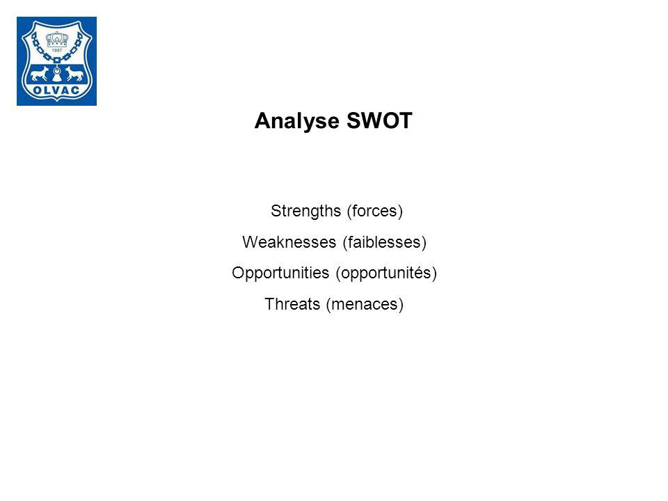Analyse SWOT Strengths (forces) Weaknesses (faiblesses) Opportunities (opportunités) Threats (menaces)