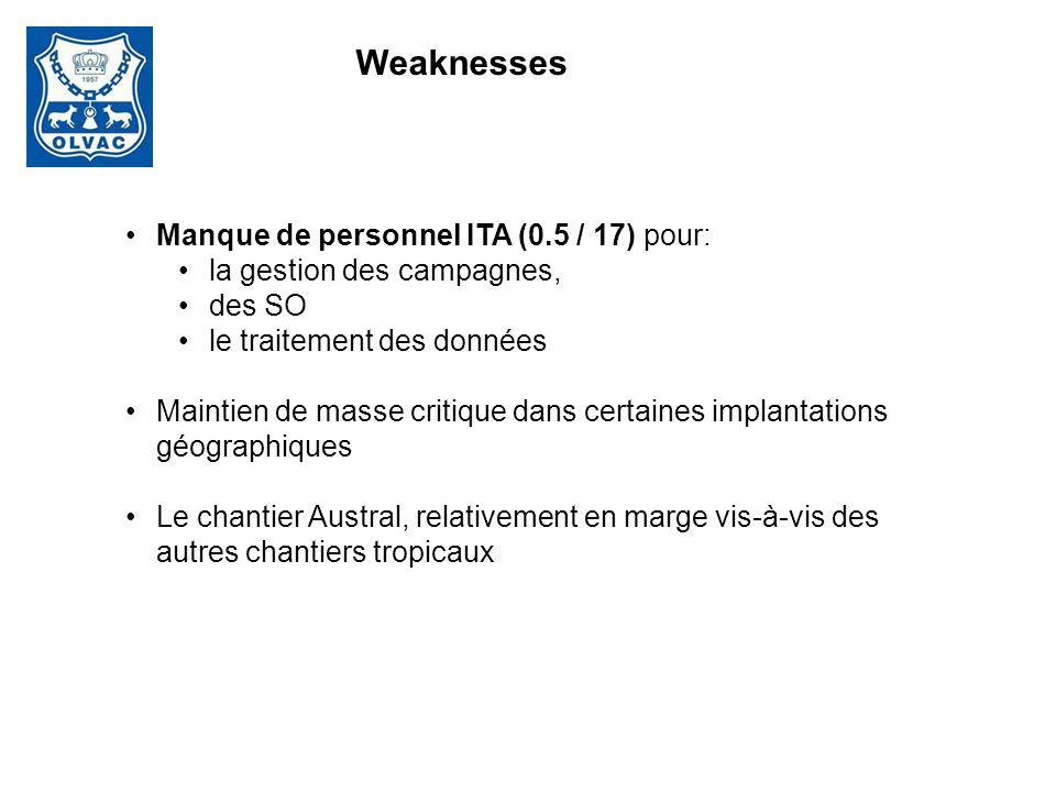 Manque de personnel ITA (0.5 / 17) pour: la gestion des campagnes, des SO le traitement des données Maintien de masse critique dans certaines implanta