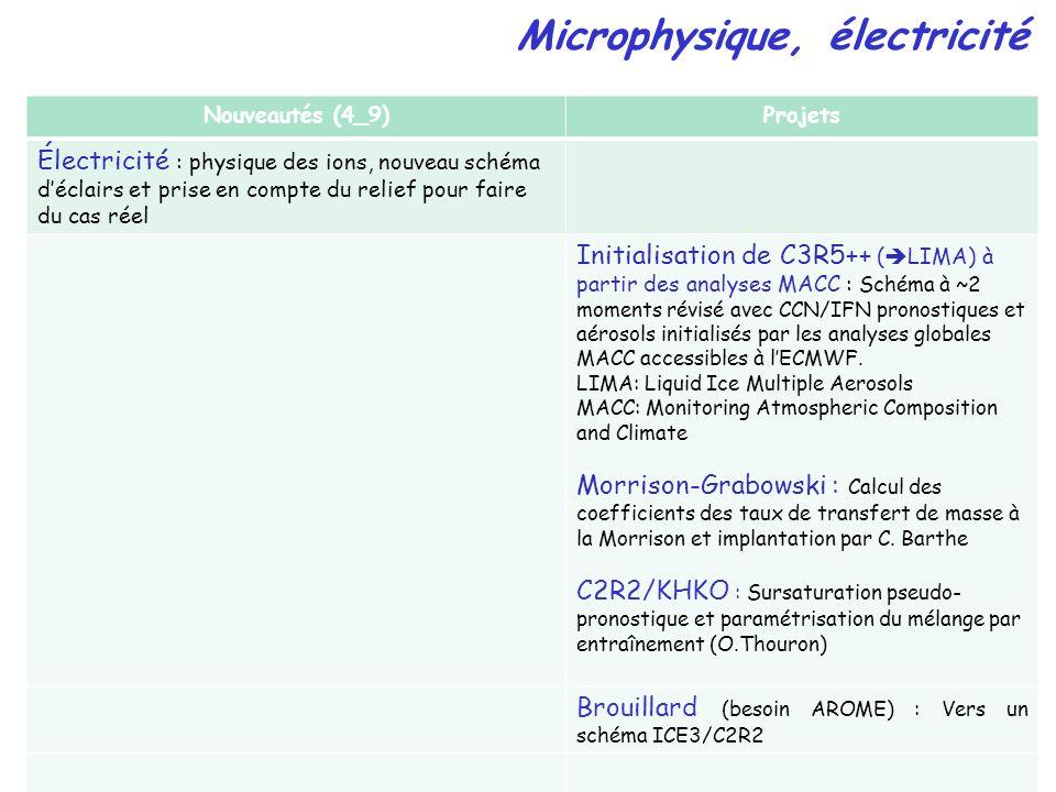 Nouveautés (4_9)Projets Électricité : physique des ions, nouveau schéma déclairs et prise en compte du relief pour faire du cas réel Initialisation de C3R5++ ( LIMA) à partir des analyses MACC : Schéma à ~2 moments révisé avec CCN/IFN pronostiques et aérosols initialisés par les analyses globales MACC accessibles à lECMWF.