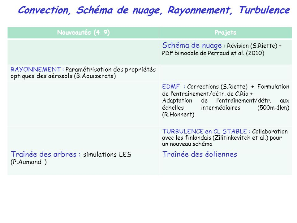 Nouveautés (4_9)Projets Schéma de nuage : Révision (S.Riette) + PDF bimodale de Perraud et al.