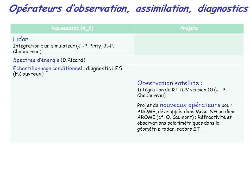 Nouveautés (4_9)Projets Lidar : Intégration dun simulateur (J.-P.