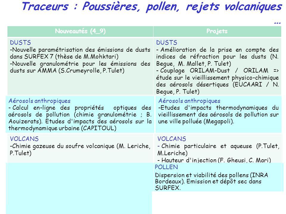 Nouveautés (4_9) Projets DUSTS -Nouvelle paramétrisation des émissions de dusts dans SURFEX 7 (thèse de M.Mohktari) -Nouvelle granulométrie pour les émissions des dusts sur AMMA (S.Crumeyrolle, P.Tulet) DUSTS - Amélioration de la prise en compte des indices de réfraction pour les dusts (N.
