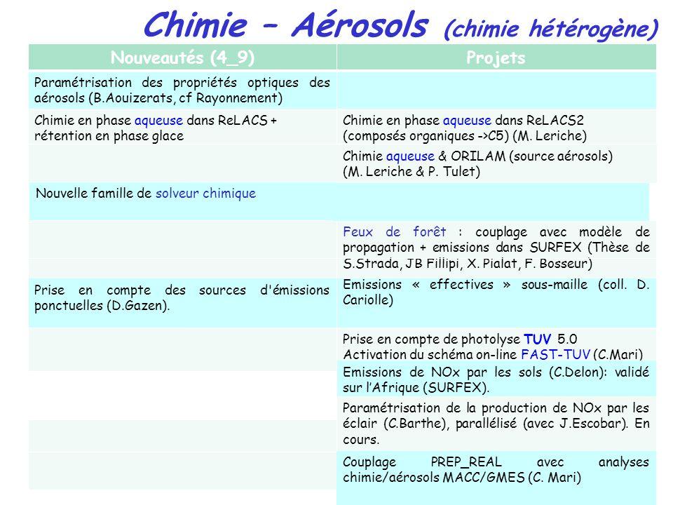 Chimie – Aérosols (chimie hétérogène) Nouveautés (4_9) Projets Paramétrisation des propriétés optiques des aérosols (B.Aouizerats, cf Rayonnement) Chimie en phase aqueuse dans ReLACS + rétention en phase glace Chimie en phase aqueuse dans ReLACS2 (composés organiques ->C5) (M.