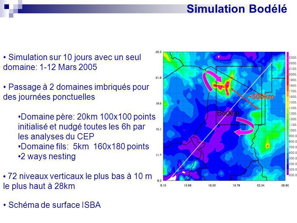Simulation Bodélé Simulation sur 10 jours avec un seul domaine: 1-12 Mars 2005 Passage à 2 domaines imbriqués pour des journées ponctuelles Domaine pè