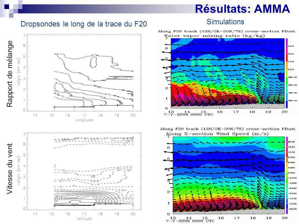 Résultats: AMMA Rapport de mélange Vitesse du vent Dropsondes le long de la trace du F20 Simulations