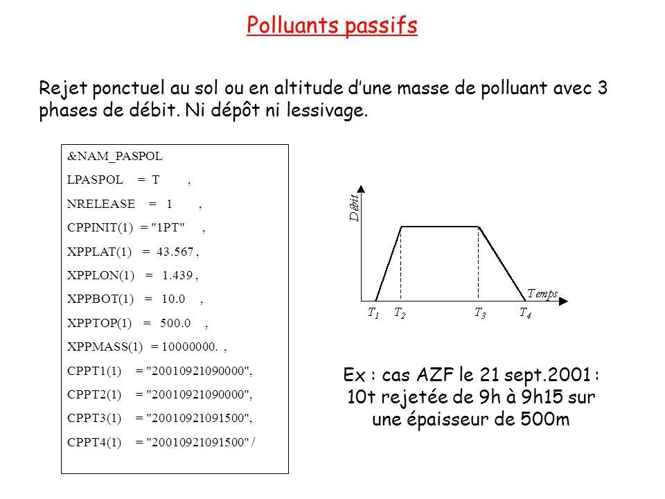 Polluants passifs &NAM_PASPOL LPASPOL = T, NRELEASE = 1, CPPINIT(1) = 1PT , XPPLAT(1) = 43.567, XPPLON(1) = 1.439, XPPBOT(1) = 10.0, XPPTOP(1) = 500.0, XPPMASS(1) = 10000000., CPPT1(1) = 20010921090000 , CPPT2(1) = 20010921090000 , CPPT3(1) = 20010921091500 , CPPT4(1) = 20010921091500 / Rejet ponctuel au sol ou en altitude dune masse de polluant avec 3 phases de débit.