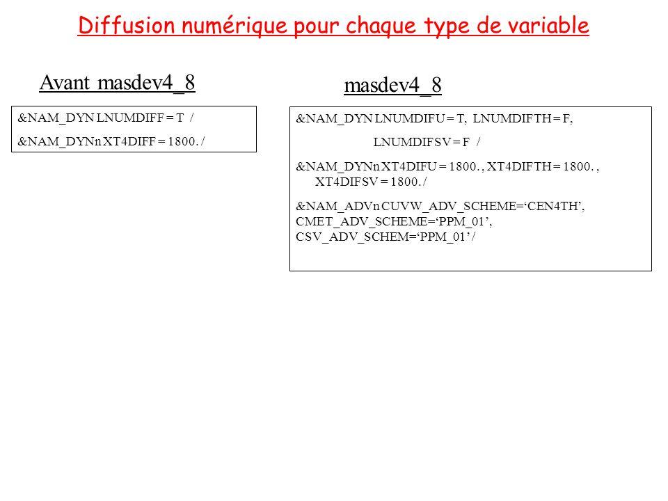 Diffusion numérique pour chaque type de variable Avant masdev4_8 &NAM_DYN LNUMDIFF = T / &NAM_DYNn XT4DIFF = 1800.