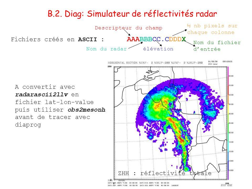 B.2. Diag: Simulateur de réflectivités radar Fichiers créés en ASCII : AAABBBCC.CDDDX ZHH : réflectivité totale A convertir avec radarascii2llv en fic