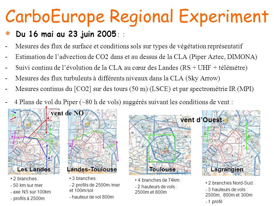 CarboEurope Regional Experiment - 4 Plans de vol du Piper (~80 h de vols) suggérés suivant les conditions de vent : Les LandesLandes-ToulouseToulouse Lagrangien 2 branches : - 50 km sur mer - axe NS sur 100km - profils à 2500m 3 branches : - 2 profils de 2500m /mer et 100m/sol - hauteur de vol 800m 4 branches de 74km : - 2 hauteurs de vols : 2500m et 800m 2 branches Nord-Sud : - 3 hauteurs de vols : 2500m, 800m et 300m - 1 profil Du 16 mai au 23 juin 2005 : : -Mesures des flux de surface et conditions sols sur types de végétation représentatif -Estimation de ladvection de CO2 dans et au dessus de la CLA (Piper Aztec, DIMONA) -Suivi continu de lévolution de la CLA au cœur des Landes (RS + UHF + télémètre) -Mesures des flux turbulents à différents niveaux dans la CLA (Sky Arrow) -Mesures continus du [CO2] sur des tours (50 m) (LSCE) et par spectrométrie IR (MPI) vent de NO vent dOuest