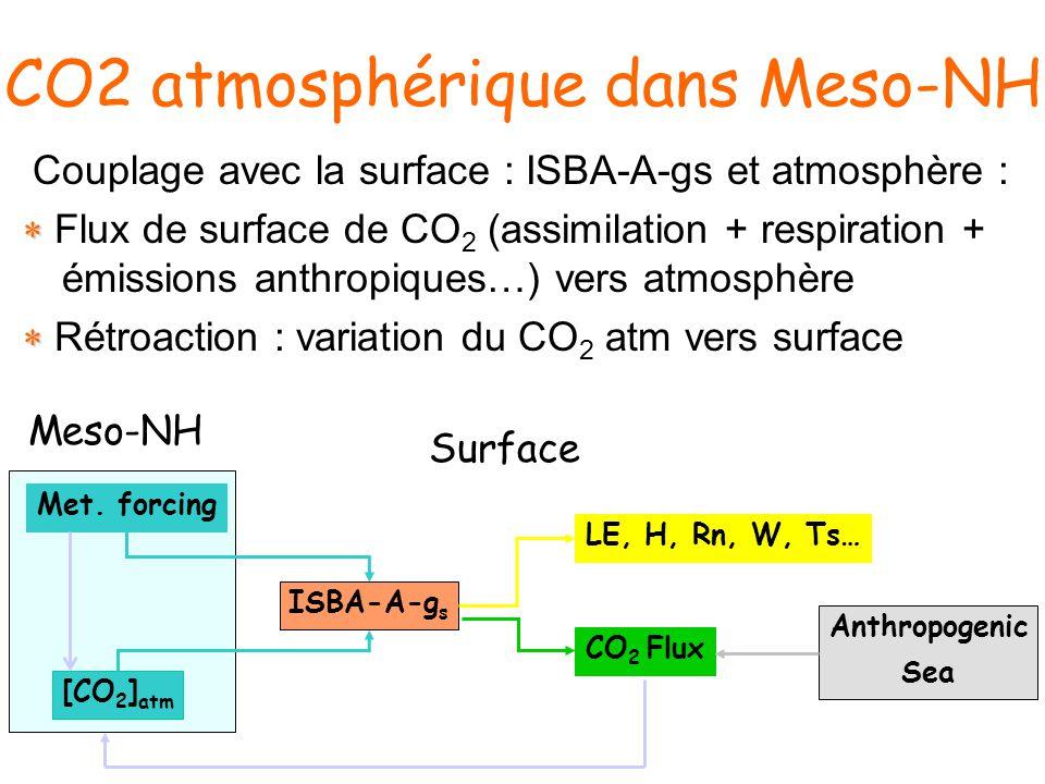 CO2 atmosphérique dans Meso-NH Couplage avec la surface : ISBA-A-gs et atmosphère : Flux de surface de CO 2 (assimilation + respiration + émissions anthropiques…) vers atmosphère Rétroaction : variation du CO 2 atm vers surface ISBA-A-g s Met.