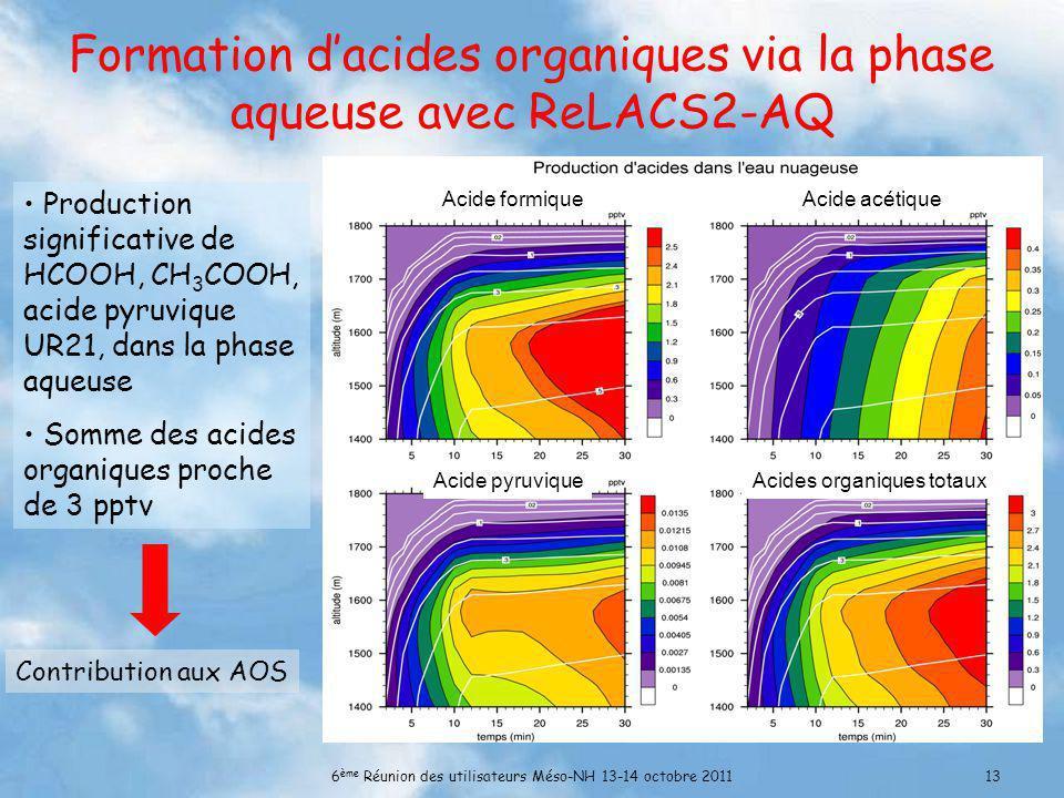 6 ème Réunion des utilisateurs Méso-NH 13-14 octobre 201113 Formation dacides organiques via la phase aqueuse avec ReLACS2-AQ Production significative de HCOOH, CH 3 COOH, acide pyruvique UR21, dans la phase aqueuse Somme des acides organiques proche de 3 pptv Contribution aux AOS Acide formiqueAcide acétique Acide pyruvique Acides organiques totaux