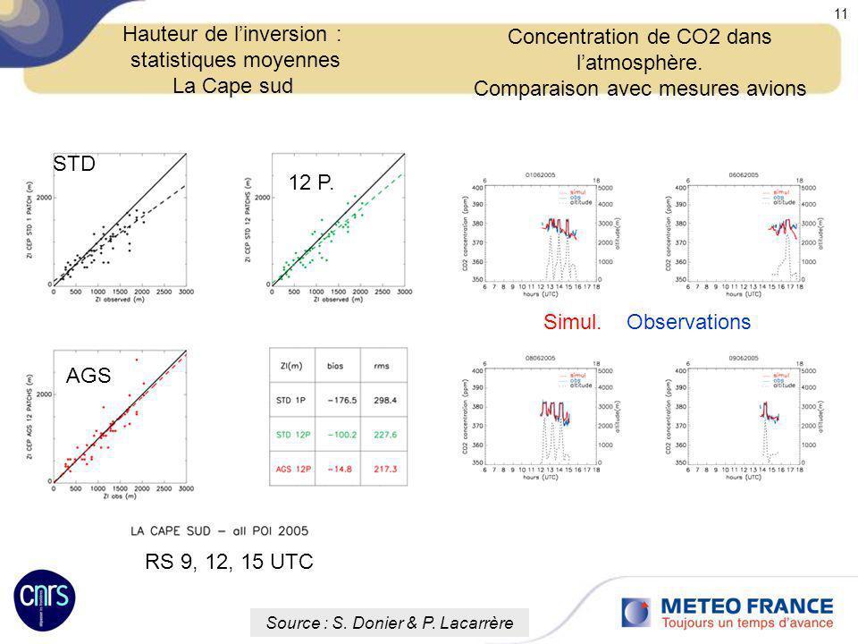 Réunion des utilisateurs de Méso-NH 12-13 Octobre 2009 11 Hauteur de linversion : statistiques moyennes La Cape sud Concentration de CO2 dans latmosph