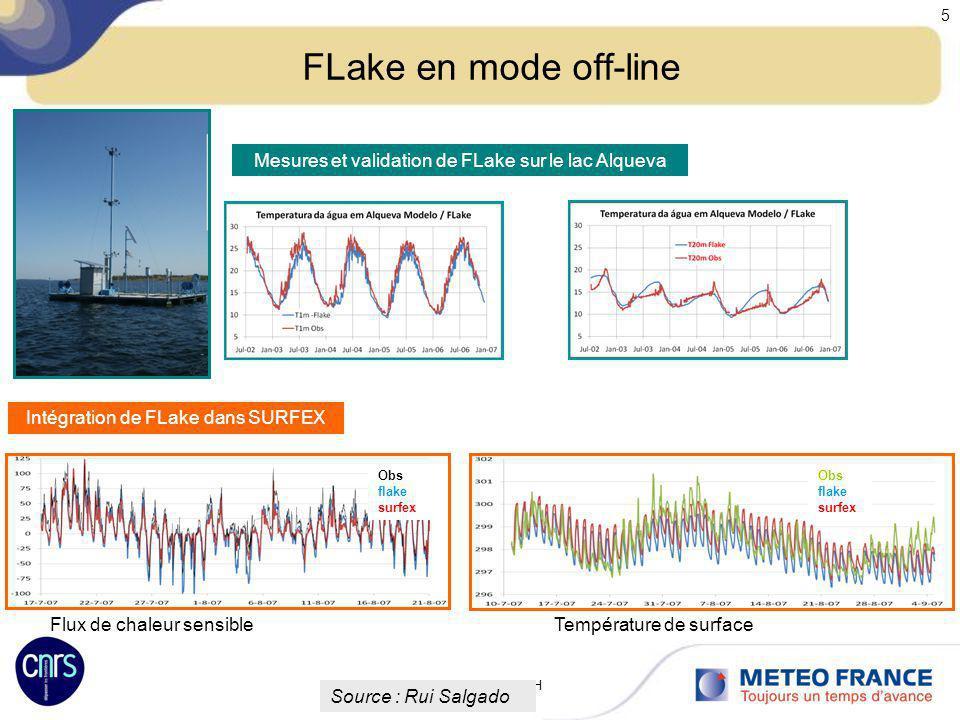 Réunion des utilisateurs de Méso-NH 12-13 Octobre 2009 5 FLake en mode off-line Mesures et validation de FLake sur le lac Alqueva Intégration de FLake
